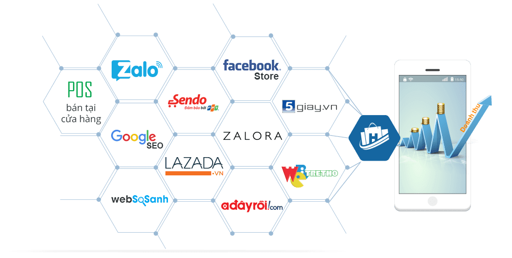 kênh bán hàng online cho người mới