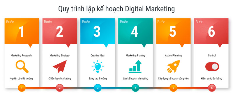 Kế hoạch digital marketing
