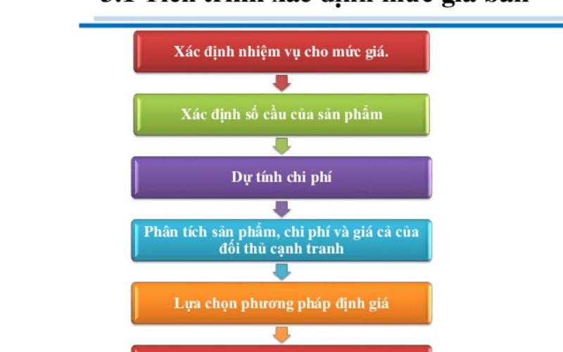 Quy Trình Bán Hàng Online Thành Công Tại MOA Việt Nam